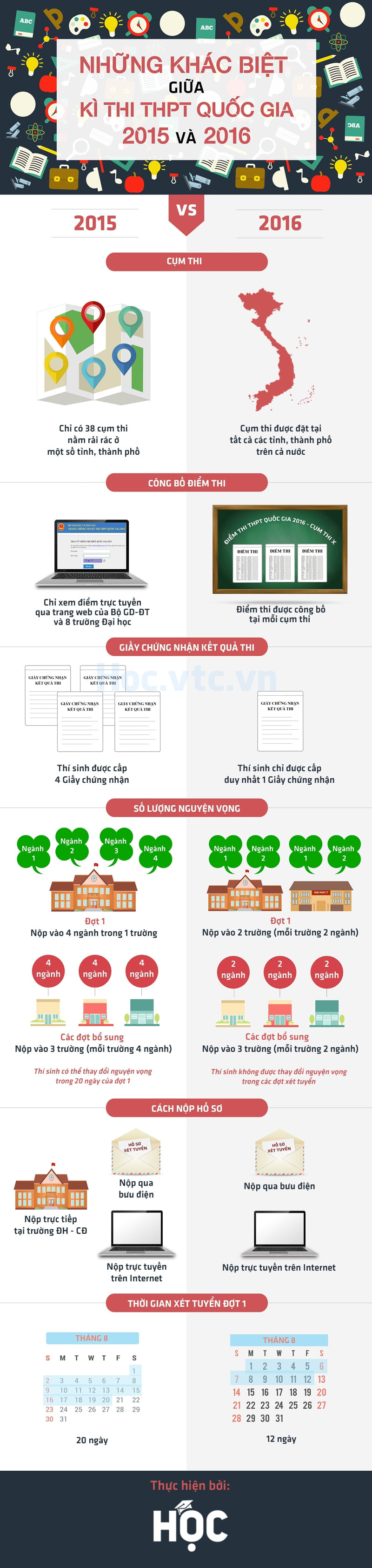 So sánh sự khác biệt giữa kì thi THPT quốc gia 2015 và 2016